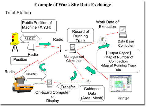 Example of Work Site Data Exchange