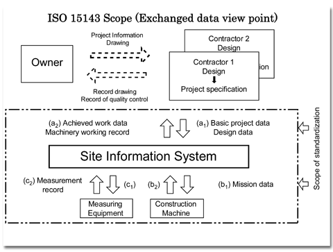 ISO 15143 Scope (Exchanged data view point)