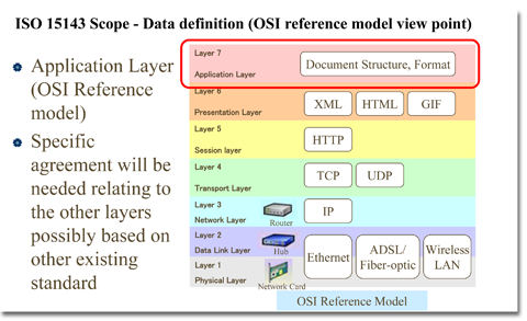 ISO 15143 Scope - Data definition (OSI reference model view point)